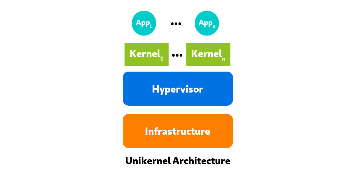 Figure 7. Architecture for running a unikernel