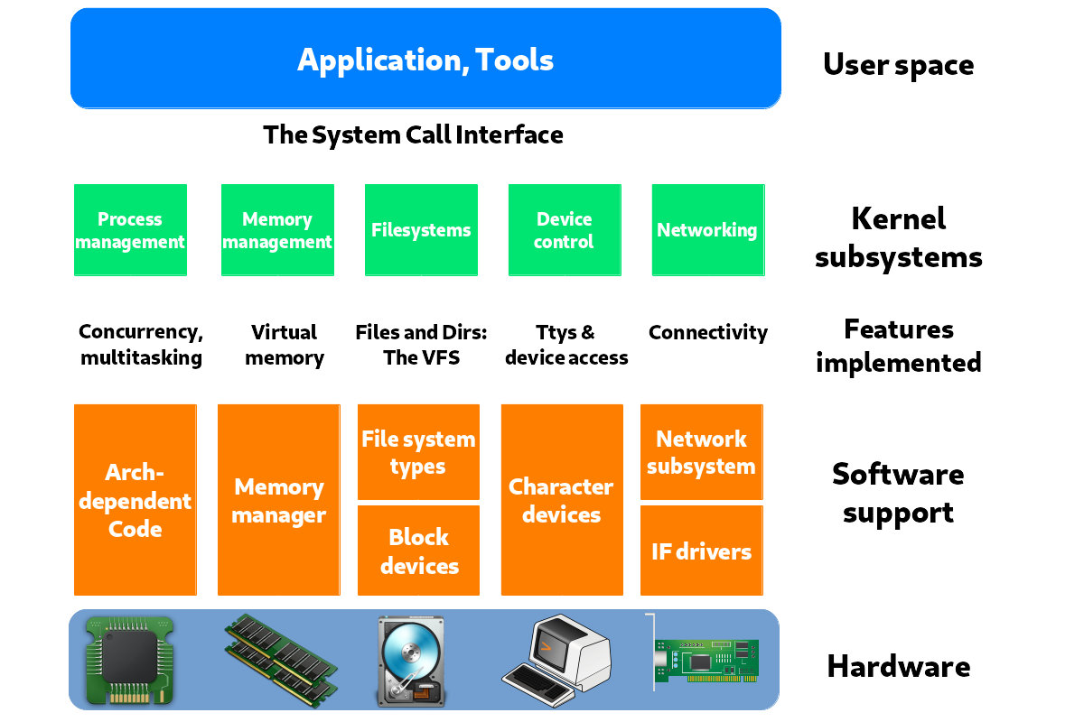 Figure 8. Typical operating system components